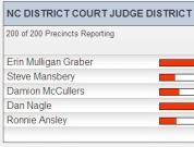 Wake County District Court Judge Election Results Graph