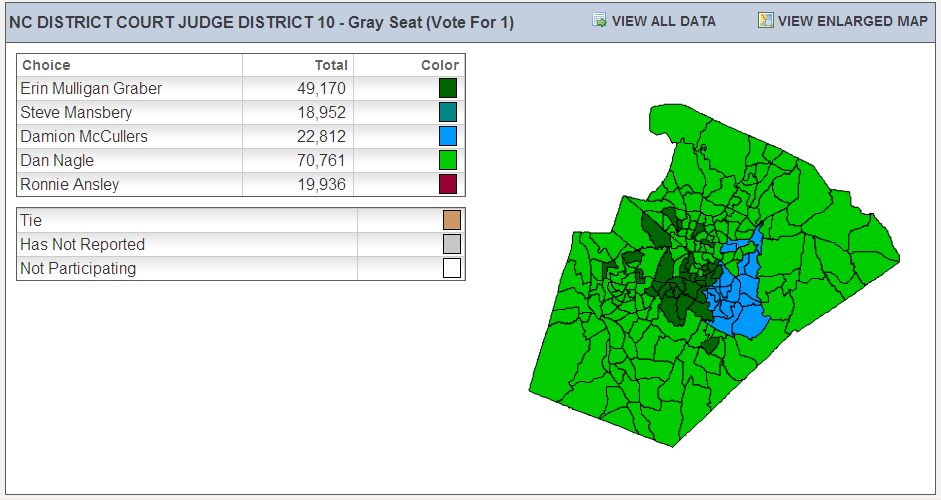 Dan Nagle, 1 of 5 candidates for Wake County District Court Judge, wins 79% of precincts.